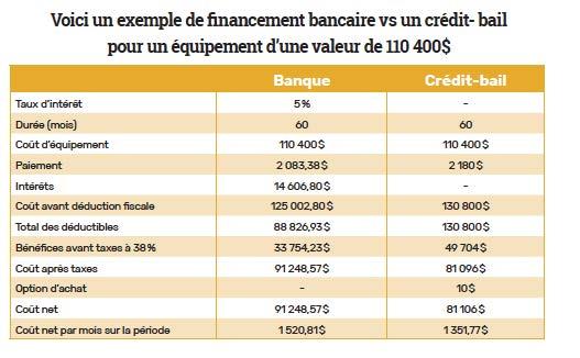 credit-bail