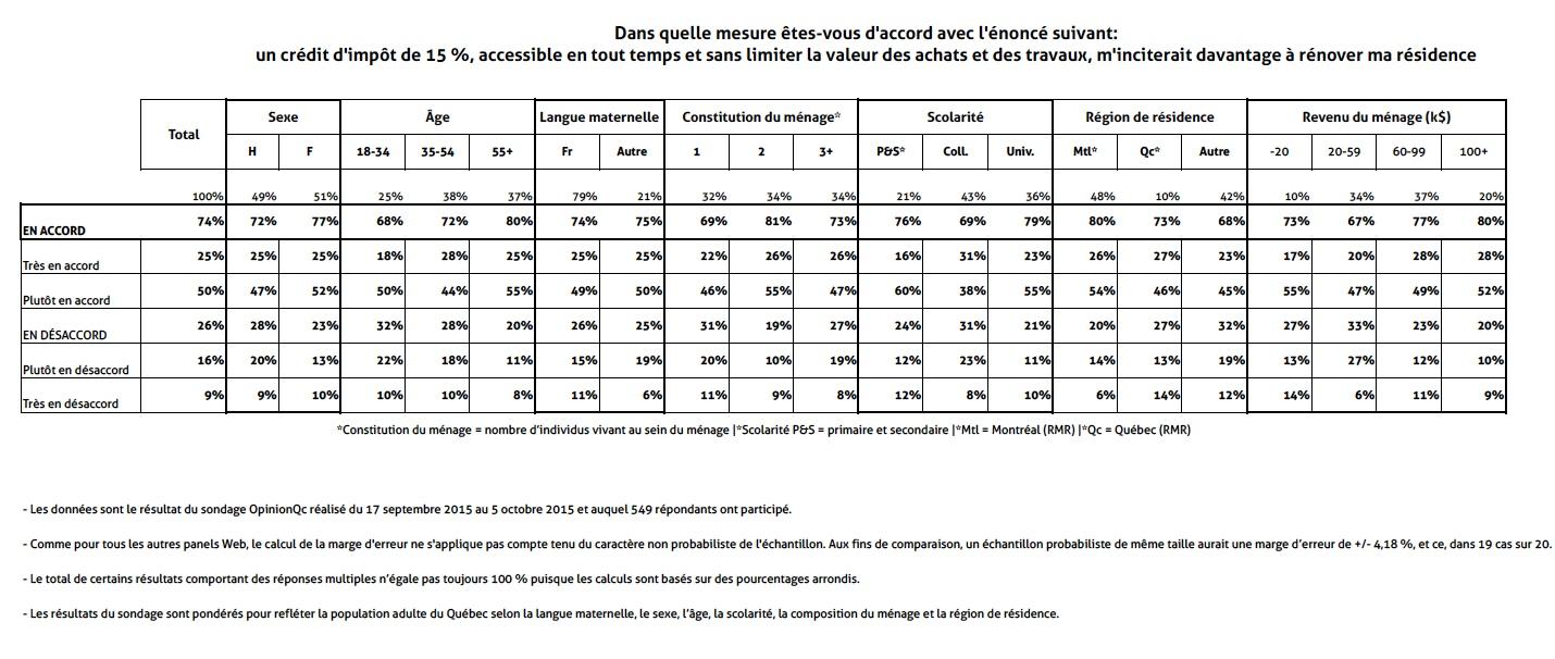 AQMAT_Resultats_du_sondage